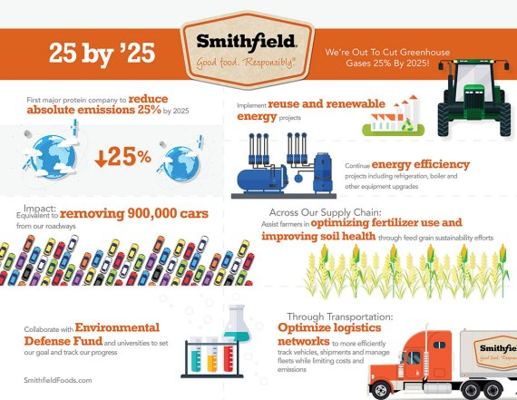 Graphic courtesy of Smithfield Foods