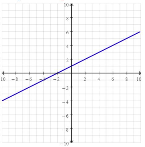 Envision Math Common Core Grade 8 Answer Key Topic 5