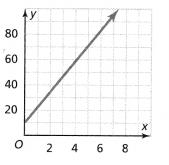 Envision Math Common Core Grade 8 Answer Key Topic 3 Use