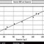 bod5-correlation