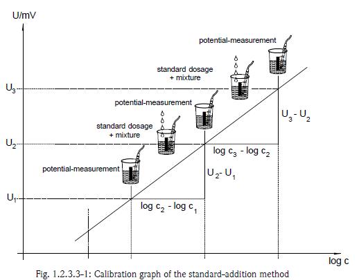 ammonia analyser calibration