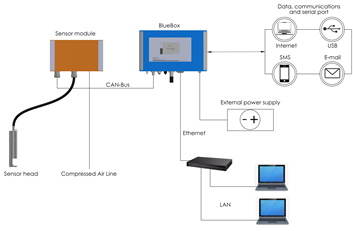 multiparameter monitoring station