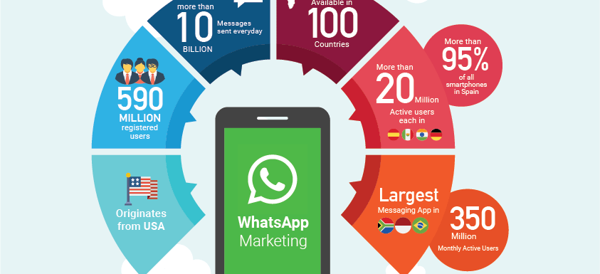 WhatsApp Marketing: Meledakkan Omset & Profit Lewat Chat