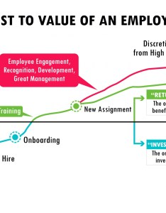 From the above graph it is quite clear that if an employee quits company soon after joining can prove to be very expensive for organization also how improve retention with  learning enyota rh enyotalearning