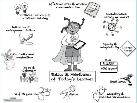 Infographic: 'Skills and Attributes of Today's Learner