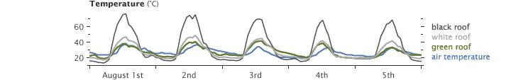 Gráfico que muestra las diferencias de temperatura según el color del tejado