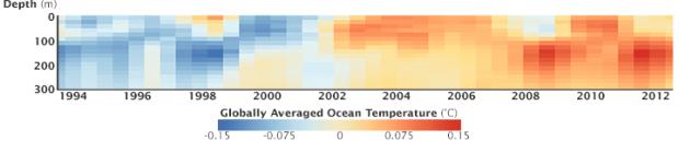 temperature graph