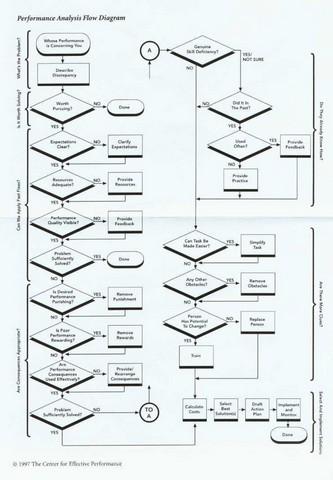 Performance Analysis Flow Diagram