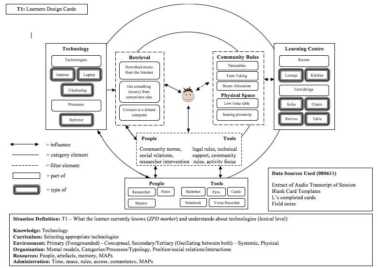 eorframework / Typology Relationships