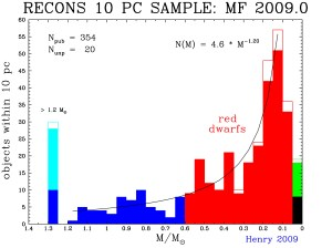 Stars in the solar neighborhood. The vast majority of stars are low-mass red dwarfs. Sun-like stars (blue) are less common. An estimated 75% of stars in the galaxy are red dwarfs.