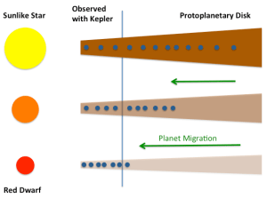 Cartoon showing how efficient planet migration around red dwarfs lead to the more observed planets than around sunlike stars, even though the disk is lower in mass and forms fewer planets in total. The blue line indicates the region where Kepler can detect planets.