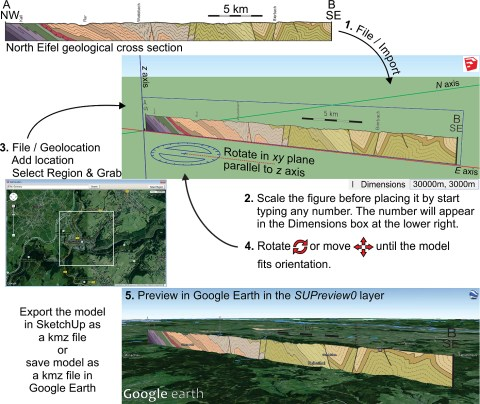 """Fig. 1. Five-step workflow for setting up and exporting a vertical cross section from SketchUp Make into Google Earth. Example shows a 30-km-long, NW-SE geological cross section through the North Eifel mountains in Germany [Van Noten et al., 2011]. Source: """"NW Eifel"""" NW coordinates = 50.6166°N, 6.2511°E; SE coordinates = 50.3982°N, 6.5001°E. Google Earth. Satellite photo taken 2 August 2007. Image captured 7 July 2015. Eye altitude 2.21 km. DigitalGlobe 2015."""