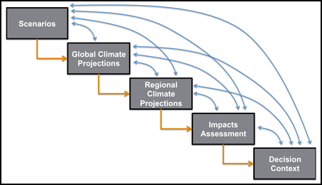 Diagram showing how information about future climate risks typically reaches decision makers through a linear chain of analytical transformations involving multiple models, methods, and professional communities.