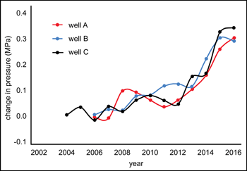Pressure changes at three facilities followed similar trends despite their separation and different injection volumes.