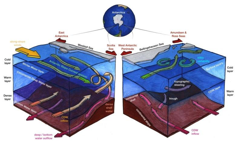 Antarctic Slope Current