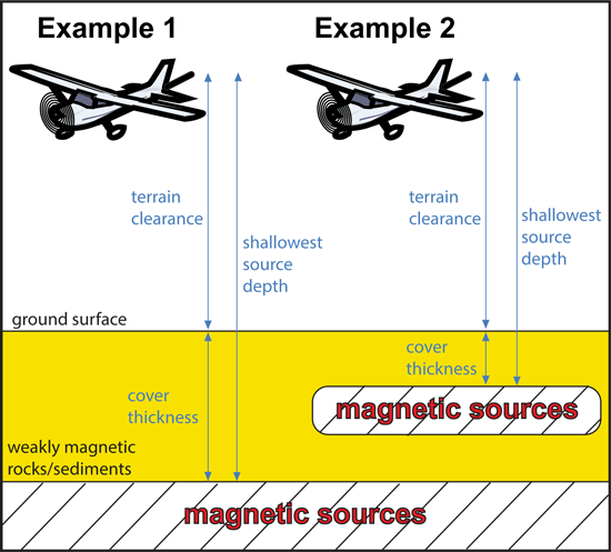Illustration of terms used in aeromagnetic surveying.