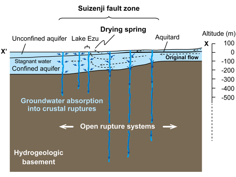Diagram showing how groundwater disappears into crustal ruptures formed during an earthquake