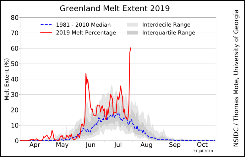 Daily melt extent graph of Greenland Ice Sheet