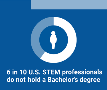 Six in ten U.S. STEM professionals do not hold a Bachelor's degree.