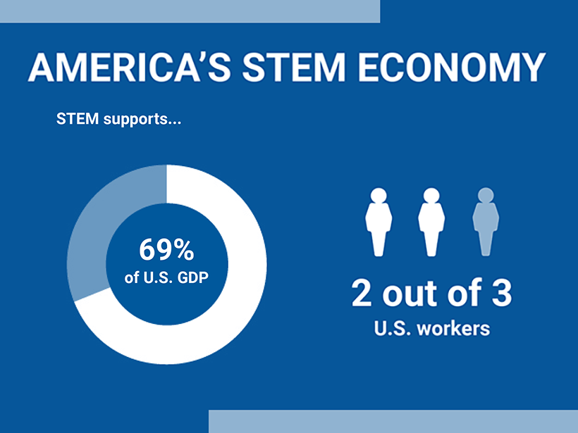 America's STEM economy supports 69% of the GDP and two out of three workers.