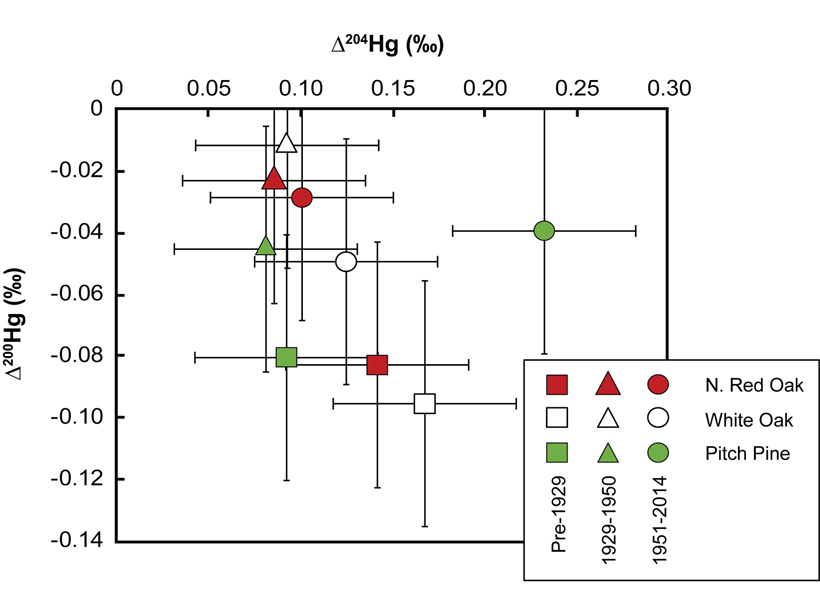 Chart showing mercury stable isotope concentrations in tree rings