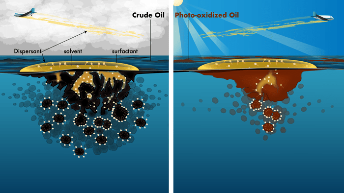 Diagram illustrating aerial application of chemical dispersant to unweathered versus photochemically weathered oil floating on the sea surface