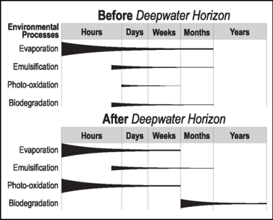 Diagram illustrating the relative importance of floating surface oil weathering processes as understood before and after the 2010 Deepwater Horizon spill