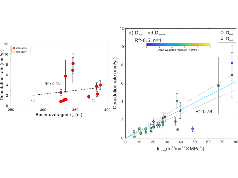 Charts showing relationship between catchment-averaged erosion rate and landscape steepness index