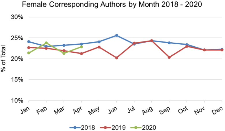 Chart showing percentage of corresponding authors who were women by month for 2018 to 2020
