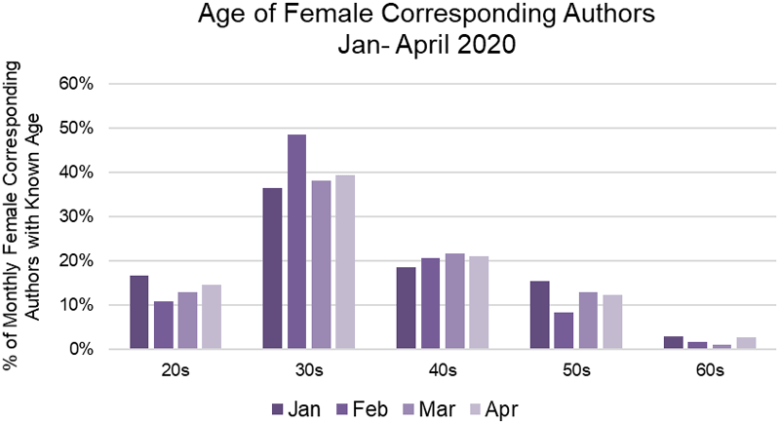 Chart showing female corresponding authors by age group