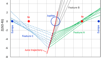Graphic showing what the JEDI instrument can see of Io and Europa from its trajectory