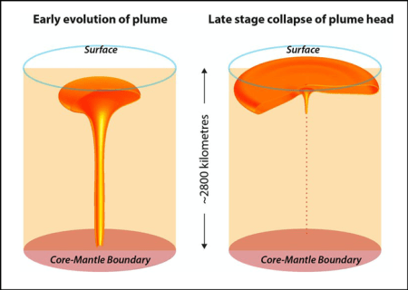 Two stages of a mantle plume developing, the second with a flat mushroom top.