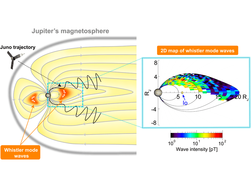 A 2D drawing of Jupiter's magnetosphere in the noon-midnight meridional plane