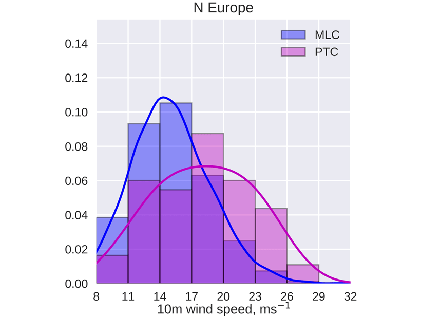 Plot showing the distribution of the maximum wind speed attained by post-tropical cyclones and midlatitude cyclones in North Europe in the period June to November for the years 1979 to 2017