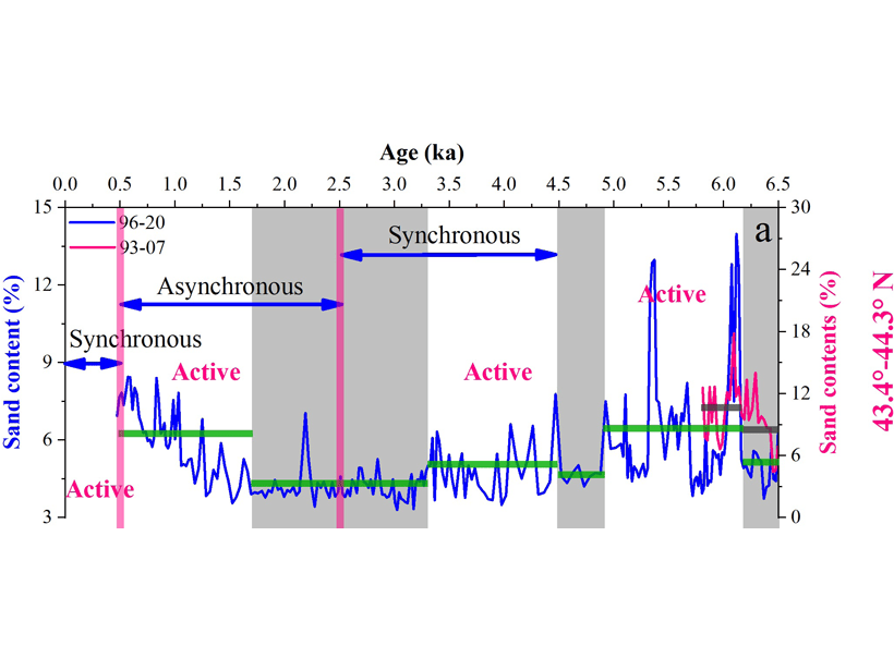 Plot showing a time series of the sand content determined from two paleo sediment cores in Eastern Canada