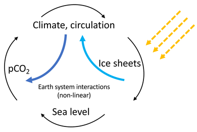 Diagram showing how ice sheets modify and interact with the climate
