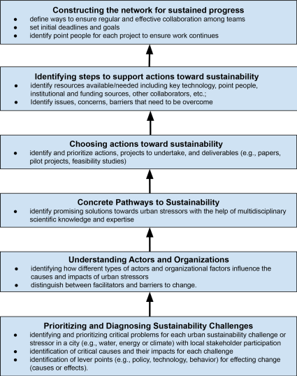 Flowchart showing detailed steps for convergent urban research