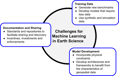 Figure describing priority areas for using machine learning in the Earth sciences