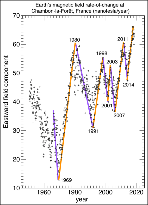 A timeline of geomagnetic jerks measured at the Chambon-la-Forêt observatory in France