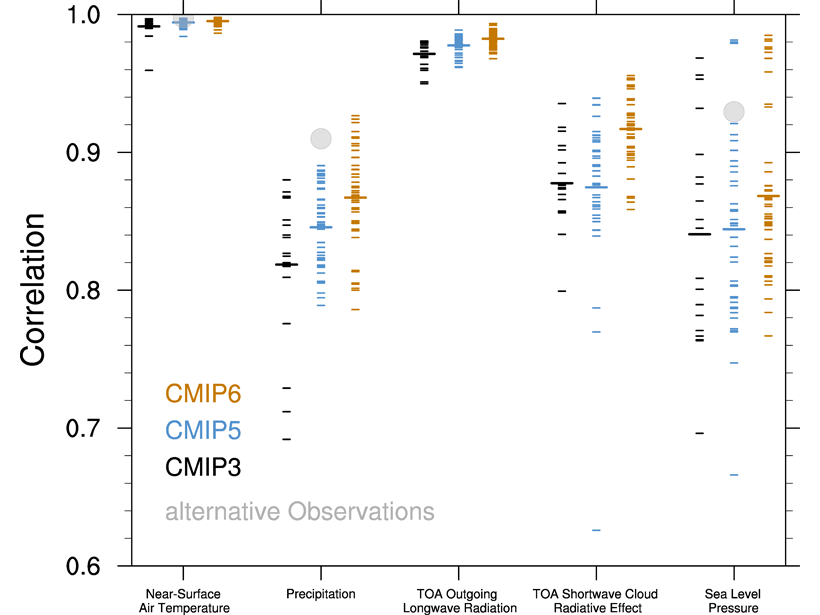 Plot showing pattern correlations between models and observations for simulated annual mean climatology over the period 1980–1999 for five climate variables