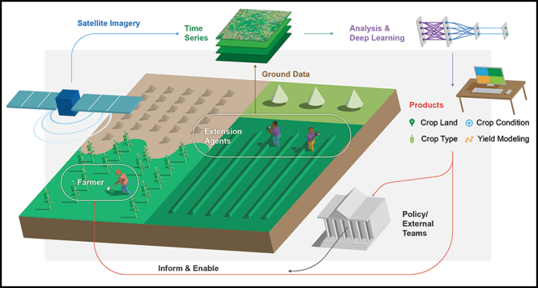 Schematic illustrating the relationships between and the tools and products used by Nasa Harvest and its partners