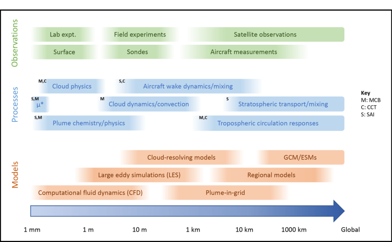Diagram showing the size scales of different model types, physical atmospheric phenomena, and observing approaches relevant to SCI