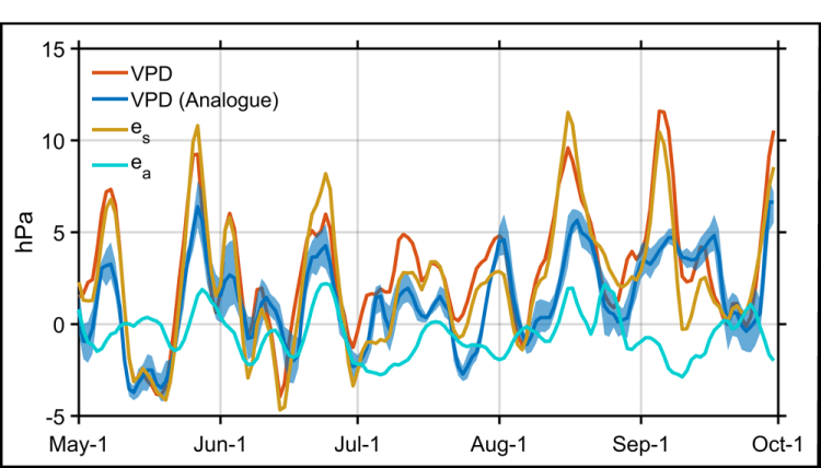 Plot showing daily averaged vapor pressure deficit of surface air in Northern California between 1 May and 1 October 2020