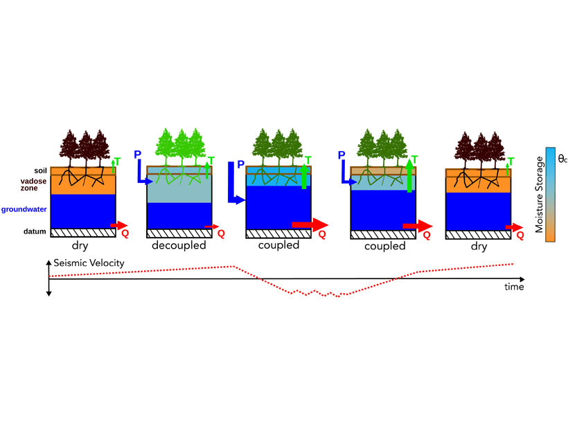 Figure showing the evolution of the groundwater reservoirs during the monsoon season.