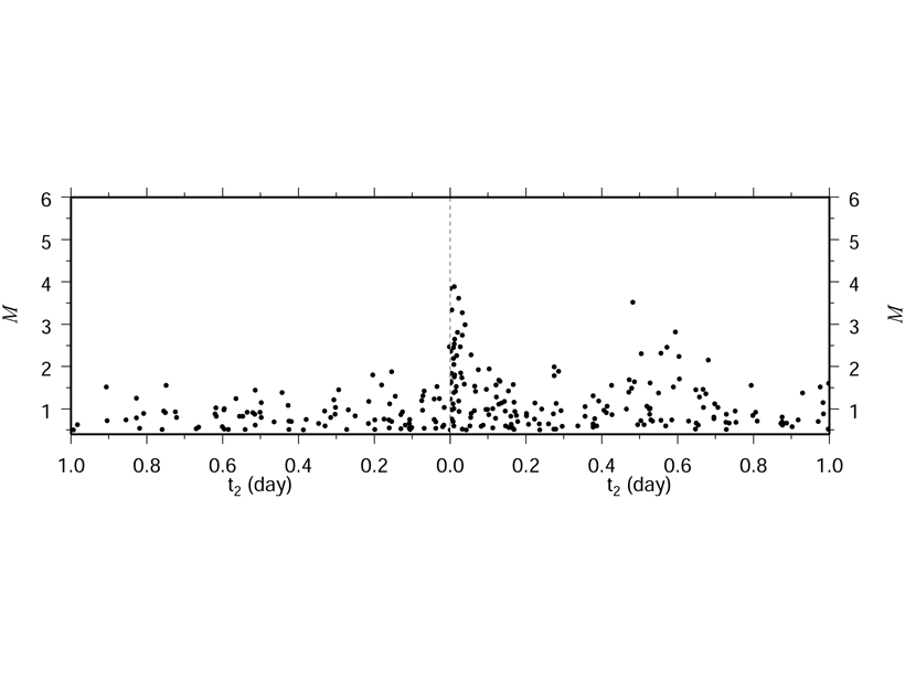 Plot showing magnitude of earthquakes before and after the inferred triggering time in southern California.