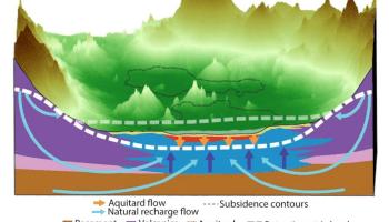 Ilustración que ejemplifica la Cuenca del Valle de México, los diferentes componentes del subsuelo, líneas que indican el nivel de subsidencia y las direcciones de los flujos de recarga del acuífero al 2020