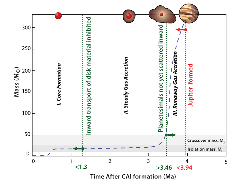 Chart plotting the evidence presented in the commentary by Weiss and Bottke.