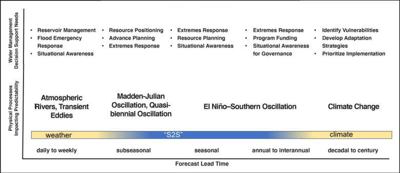 Figure indicating timescales of water management decision support need lead times and physical processes affecting precipitation predictability