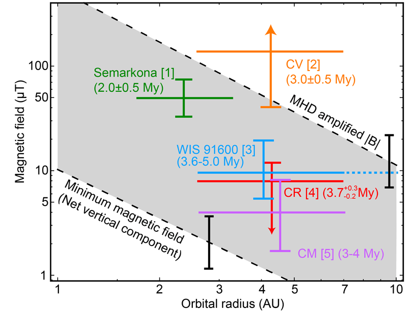 Magnetic field strengths as a function of distance from the Sun for several meteorite samples