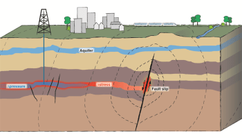 Sketch showing induced seismicity on critically stressed faults as a consequence of changes in pore pressure and related changes in stress due to anthropogenic activities